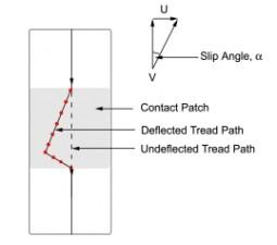 Slip Angle